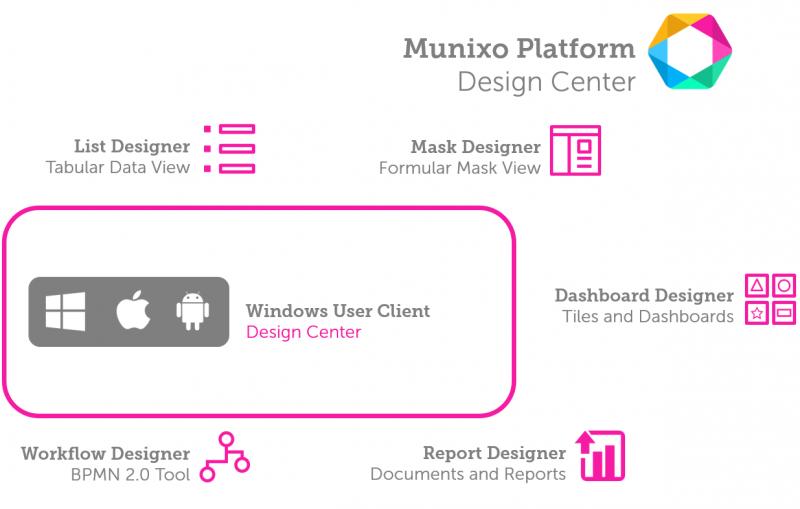 Munixo Platform