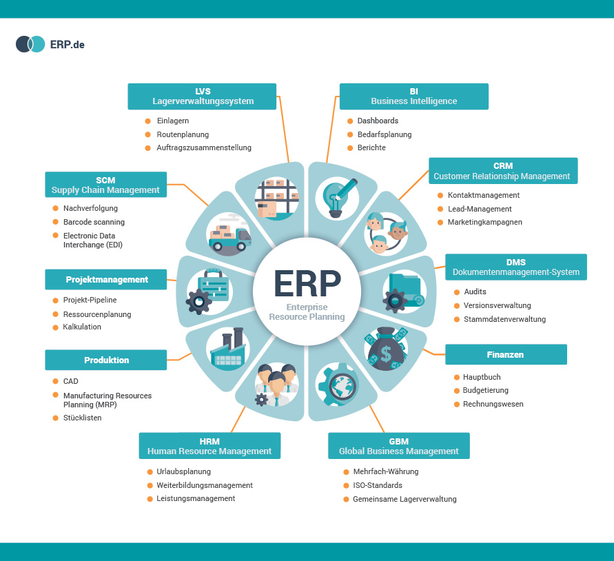 ERP System infographic (Enterprise Resource Planning)