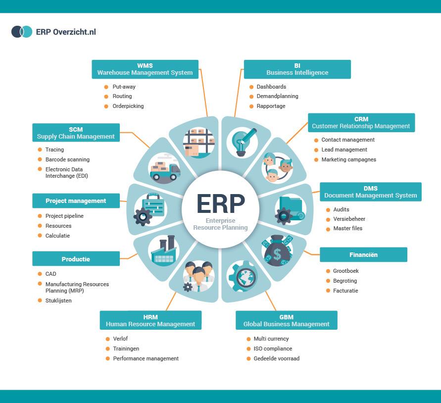 ERP systeem infographic (Enterprise Resource Planning) definitie