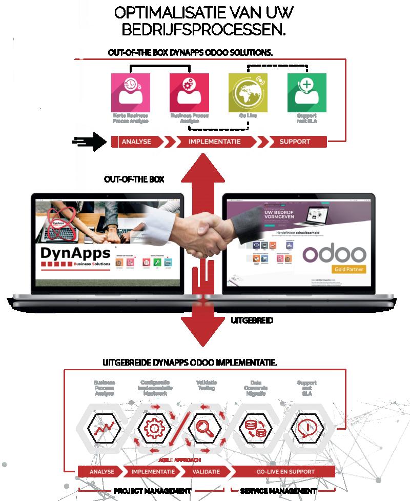 Implementatieplan DynApps