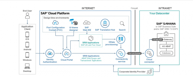 sap-cloud-portal